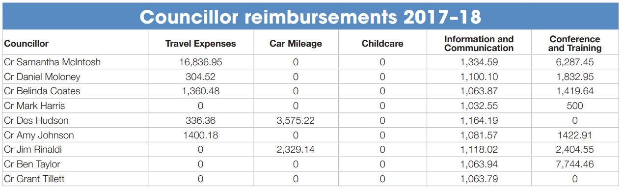 Councillor reimbursements