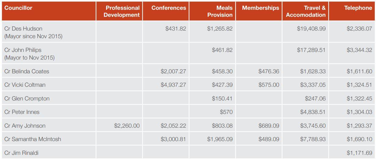 Reimbursements 2015-16